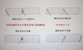 テーブルや机の天板を継ぎ合わす接合方法